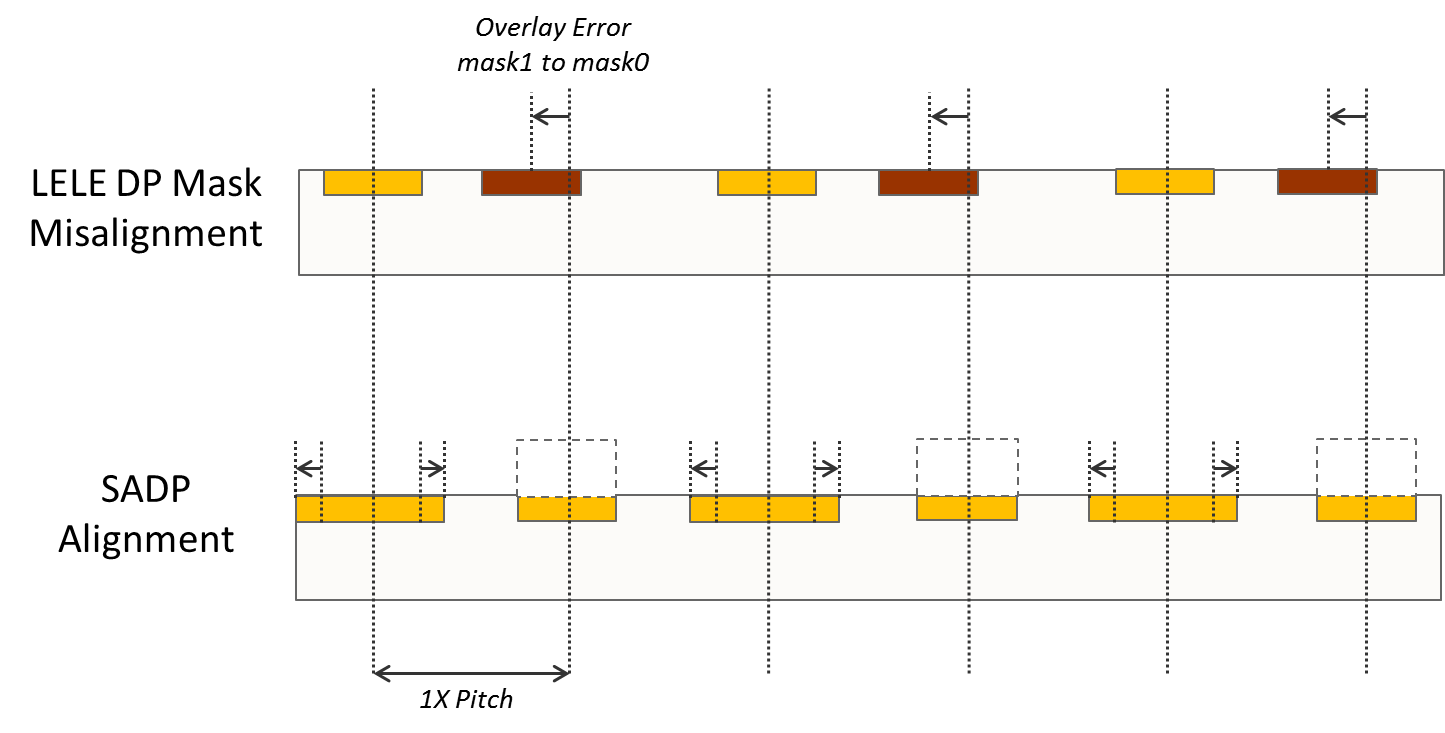 fig1-lele-vs-sadp
