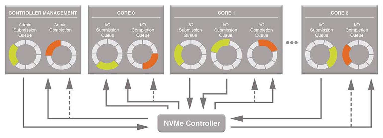 Semiconductor Engineering - Five Pitfalls In PCIe-Based NVMe