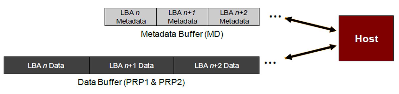 fig-4-metadata-buffer