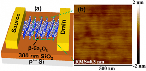 The schematic at the left shows a transistor based on beta gallium oxide. At the right is an AFM image of the semiconductor. (Purdue University image/Peide Ye)