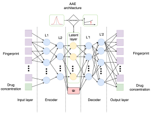 """Andrei Kazennov, one of the authors of the study and an MIPT postgraduate who works at Insilico Medicine, said, """"We've created a neuronal network of the reproductive type, i.e. capable of producing objects similar to what it was trained on. We ultimately taught this network model to create new fingerprints based on specified properties."""" (Source: Moscow Institute of Physics and Technology)"""
