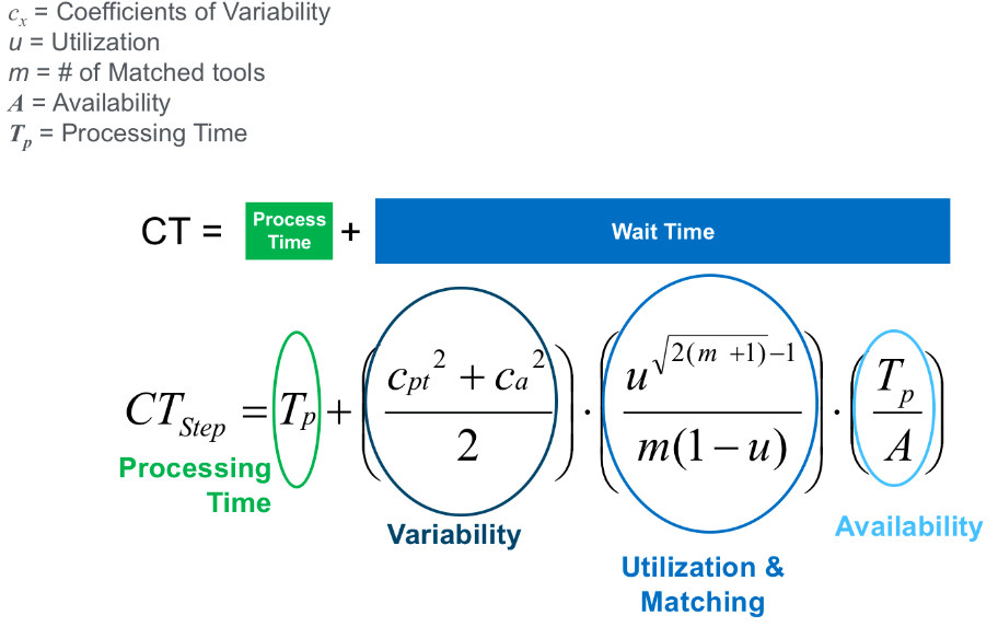 Semiconductor Engineering - Battling Fab Cycle Times