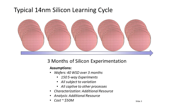 Silicon learning cycle image