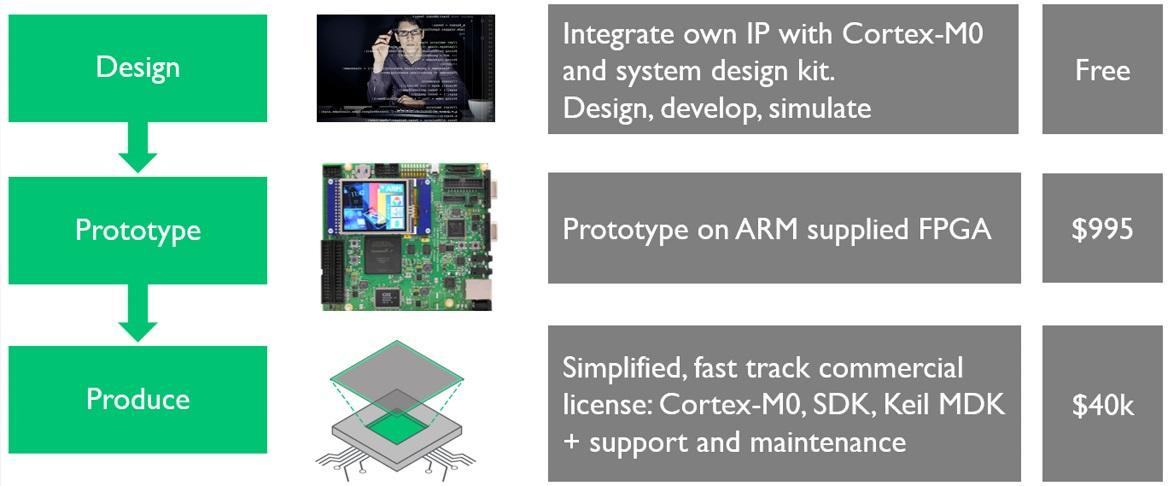 IoT edge design Mentor fig2