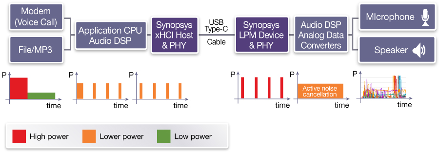 Semiconductor Engineering - New USB Audio Class For USB Type