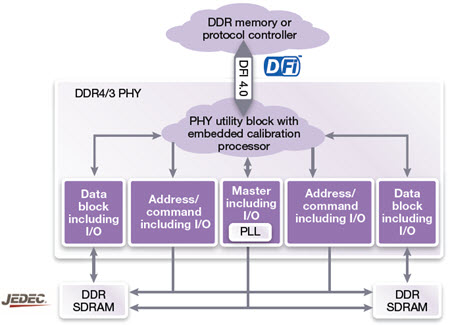 DDR43-phy-blockdiagram