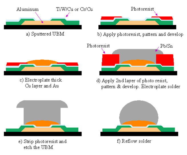 Semiconductor Engineering - Electroplating IC Packages