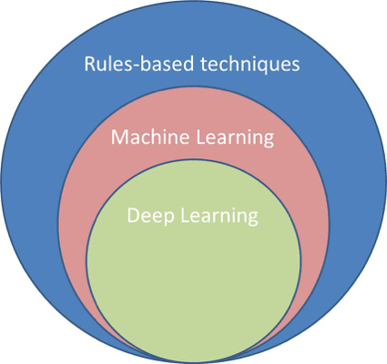 Semiconductor Engineering - Machine Learning Meets IC Design