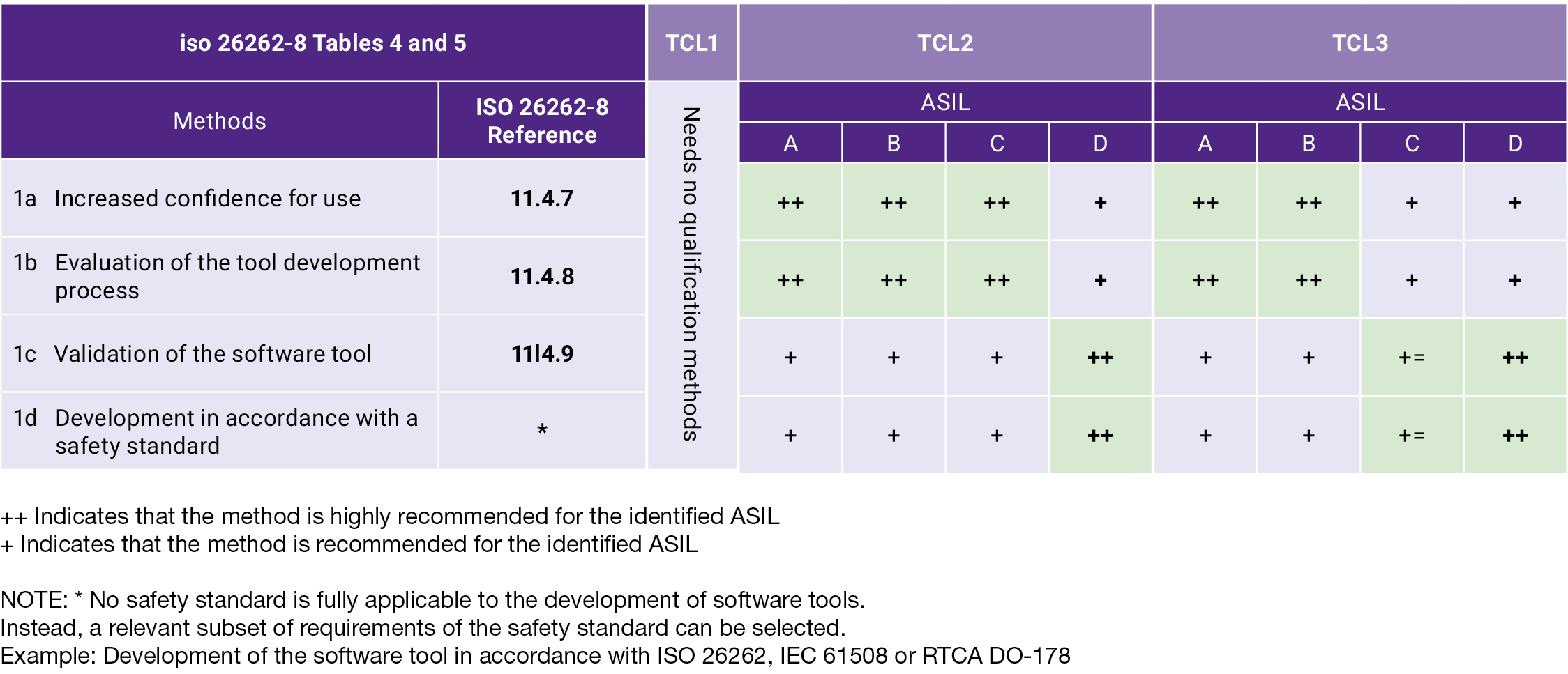 Semiconductor Engineering - For SoC ISO 26262 Compliance