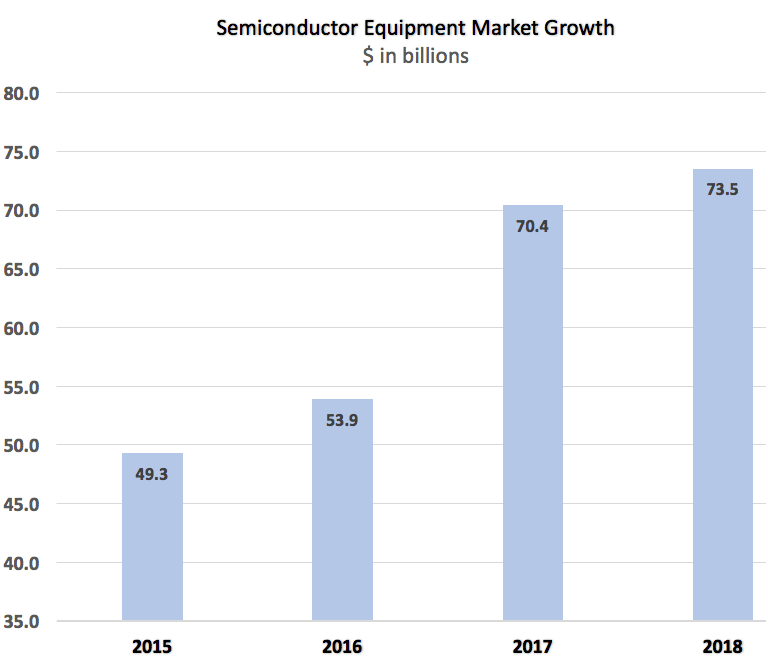 Semiconductor Engineering - Will Fab Tool Boom Cycle Last?