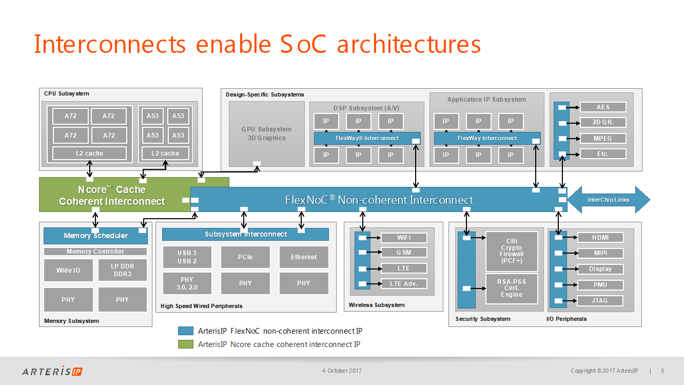 How Soc Interconnect Enables Flexible Architecture For Adas And Autonomous Car Designs