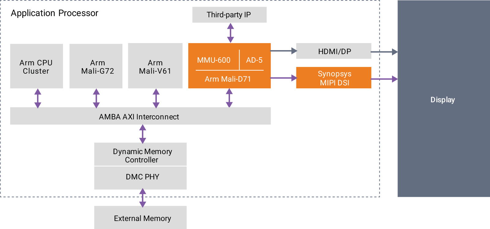 Semiconductor Engineering - Embedded Display IP Solution For 4K