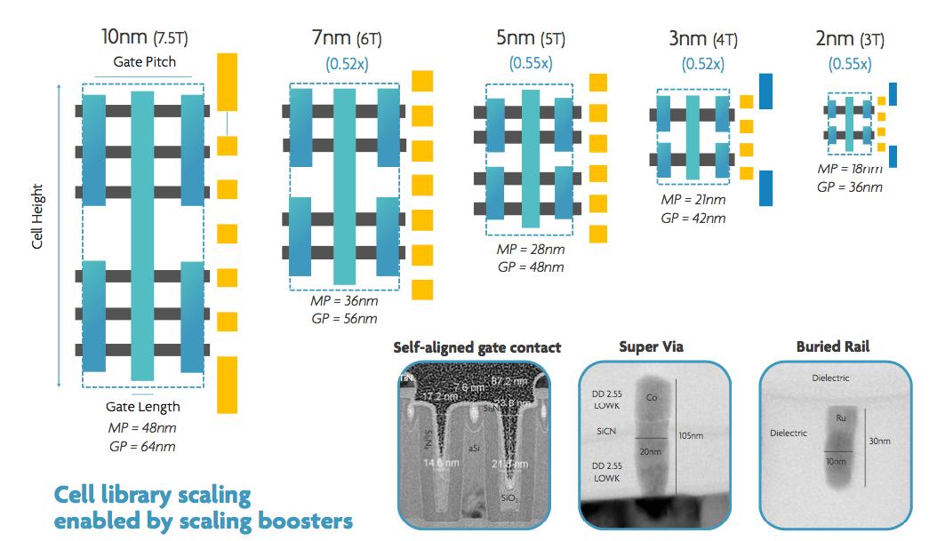 Semiconductor Engineering - Transistor Options Beyond 3nm