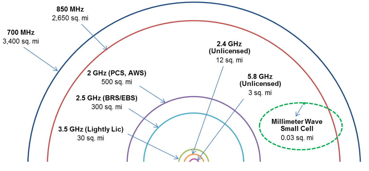 Semiconductor Engineering - The Bumpy Road To 5G