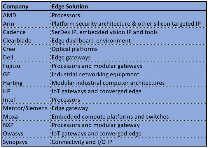 Semiconductor Engineering - Challenges At The Edge