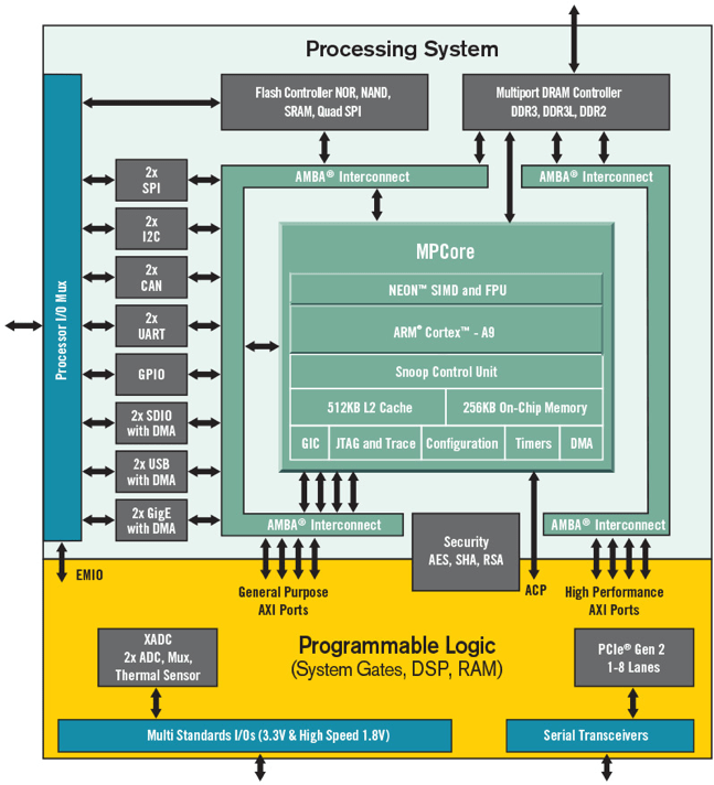 Semiconductor Engineering - FPGAs Becoming More SoC-Like