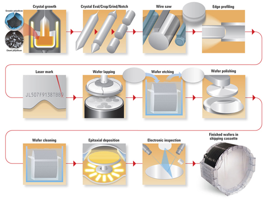 Semiconductor Engineering - Inspecting Unpatterned Wafers