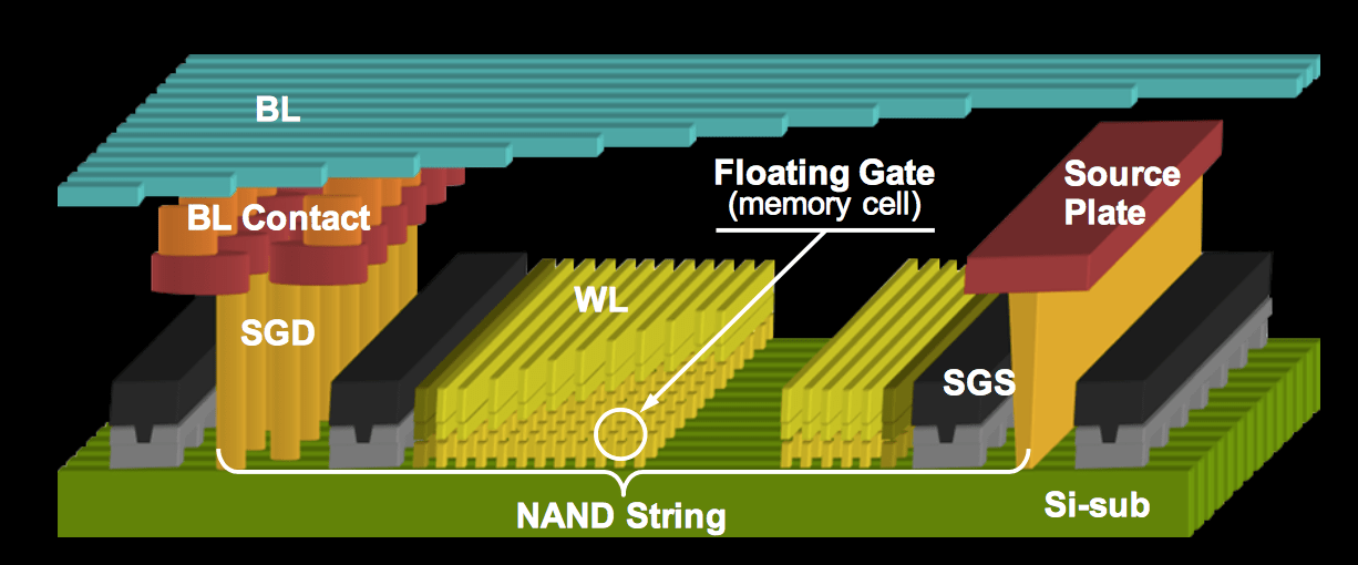 Semiconductor Engineering - 3D NAND Flash Wars Begin