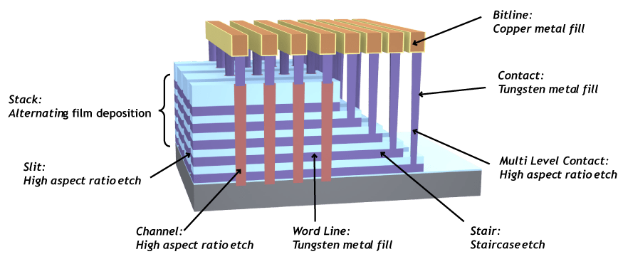 Semiconductor Engineering - 3D NAND: Challenges Beyond 96
