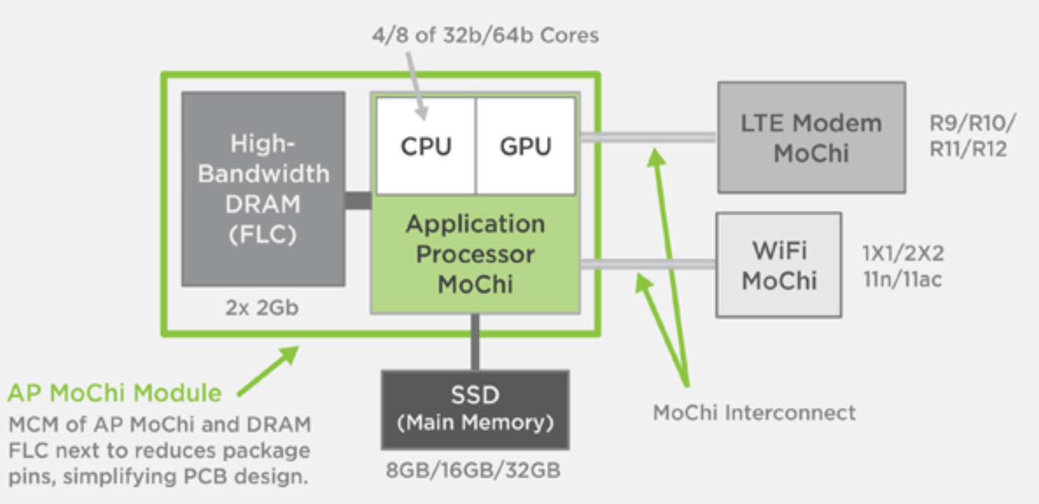 On Semiconductor Introduction To Fast Switch Technology