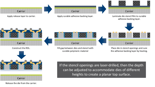 Semiconductor Engineering - More 2 5D/3D, Fan-Out Packages Ahead