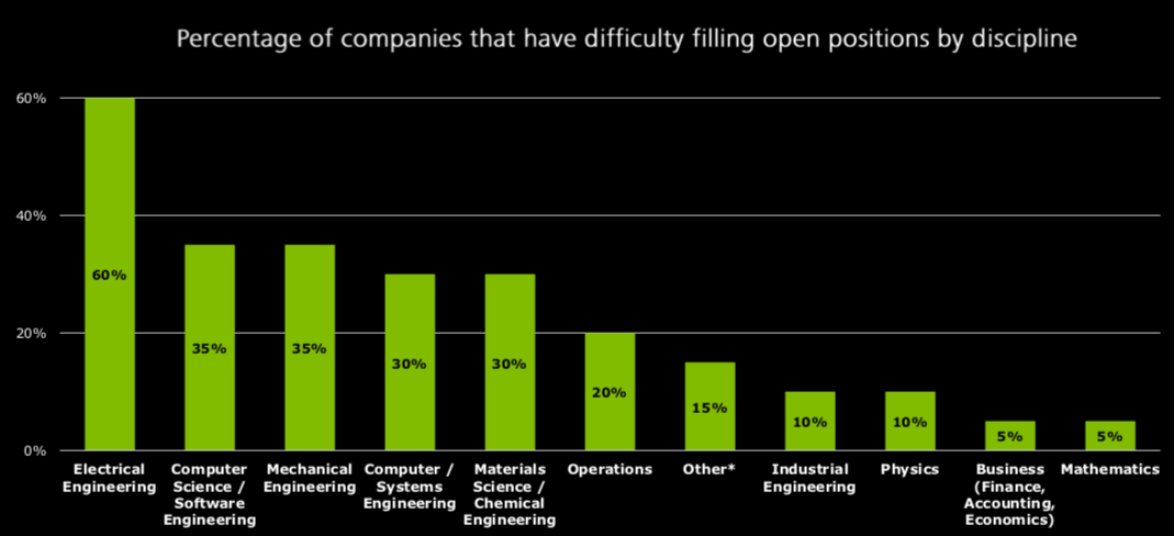 Semiconductor Engineering - Engineering Talent Shortage Now