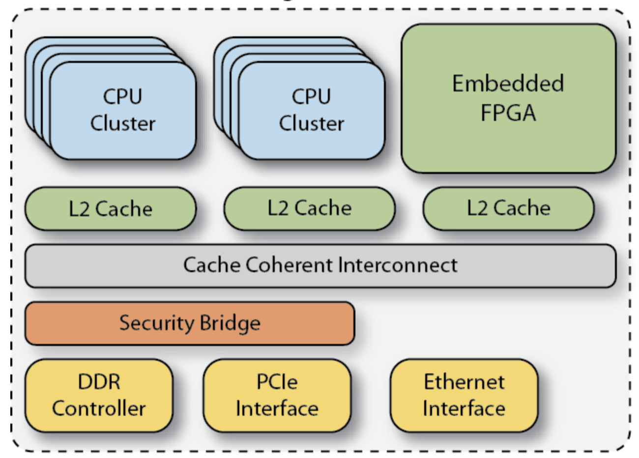 The Case For Embedded FPGAs Strengthens And Widens
