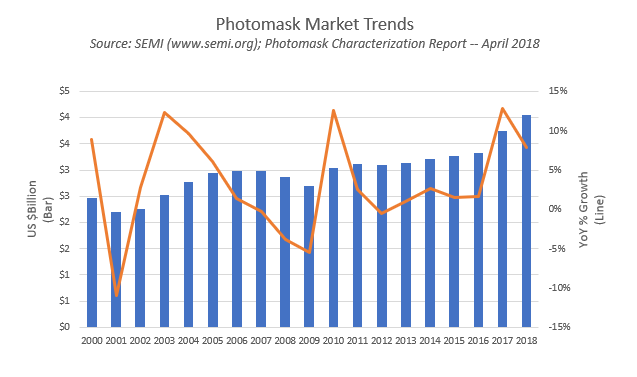 Renaissance In The Photomask Market?