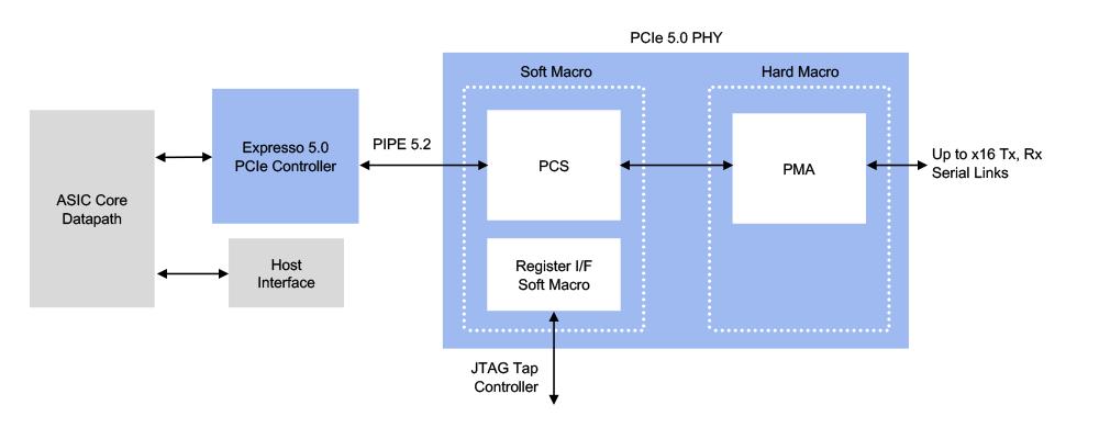 Cadence PCIe-5.0.