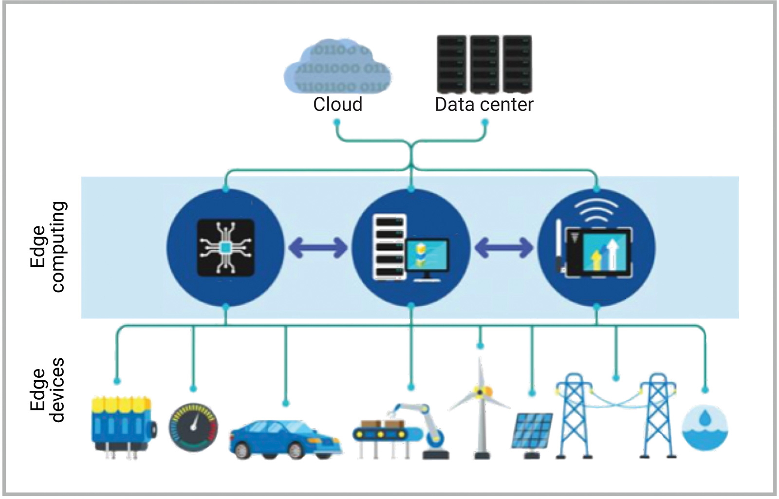 Figure 1: Edge computing moves cloud processes closer to end devices by using micro data centers to analyze and process data. (Synopsys)