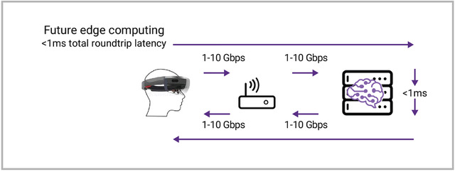 Figure 3: Bandwidth improvements up to 10Gbps, compared to 10s and 100s of Msps in Figure 2, from Hololens to router and router to edge server combined with AI processing improvements (20ms to 20us) enable roundtrip latency <1ms. (Synopsys)