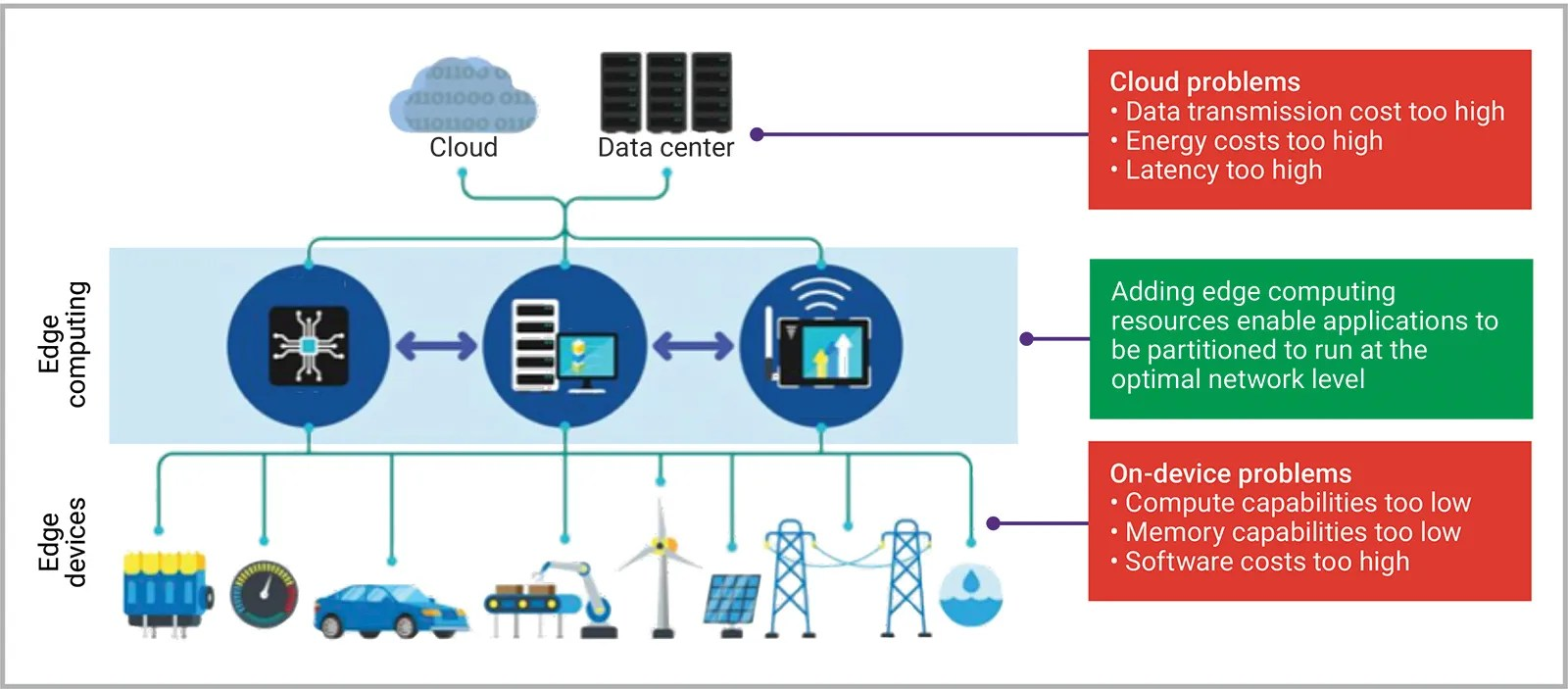 Figure 4: Comparing cloud and edge computing with endpoint devices. (Synopsys)