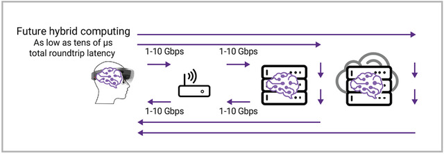 Figure 5: AI installed at Hololens, at edge server, and in the cloud enable hybrid computing architectures optimize compute, memory, and storage resources based on application needs. (Synopsys)