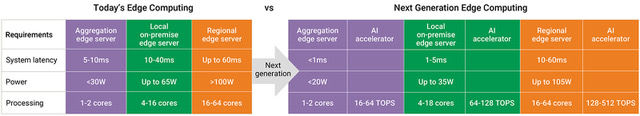 Figure 9: The next generation of server SoCs and the addition of AI accelerators will make edge computing even faster. (Synopsys)