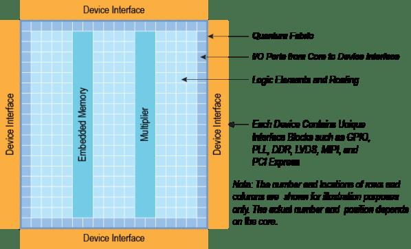 Efinix's Trion