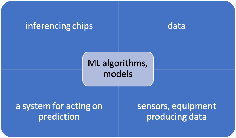 """Figure 1: A basic fab-based AI system. """"Machine learning is an algorithm that learns from the data to create a model that's deployed and that can make predictions, after that model is trained. The AI system is that system built around it,"""" said PDF Solutions' Jeff David. Source: Semiengineering.com."""
