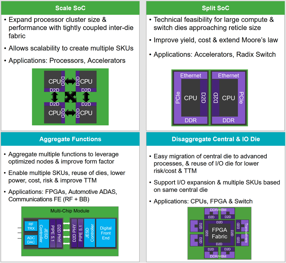 Fig 1. Paths towards chip de-aggregation. Source: Synopsys.