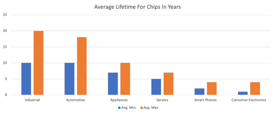 Fig. 1: Industry estimates on expected lifetimes of chips. Source: Industry estimates/Semiconductor Engineering