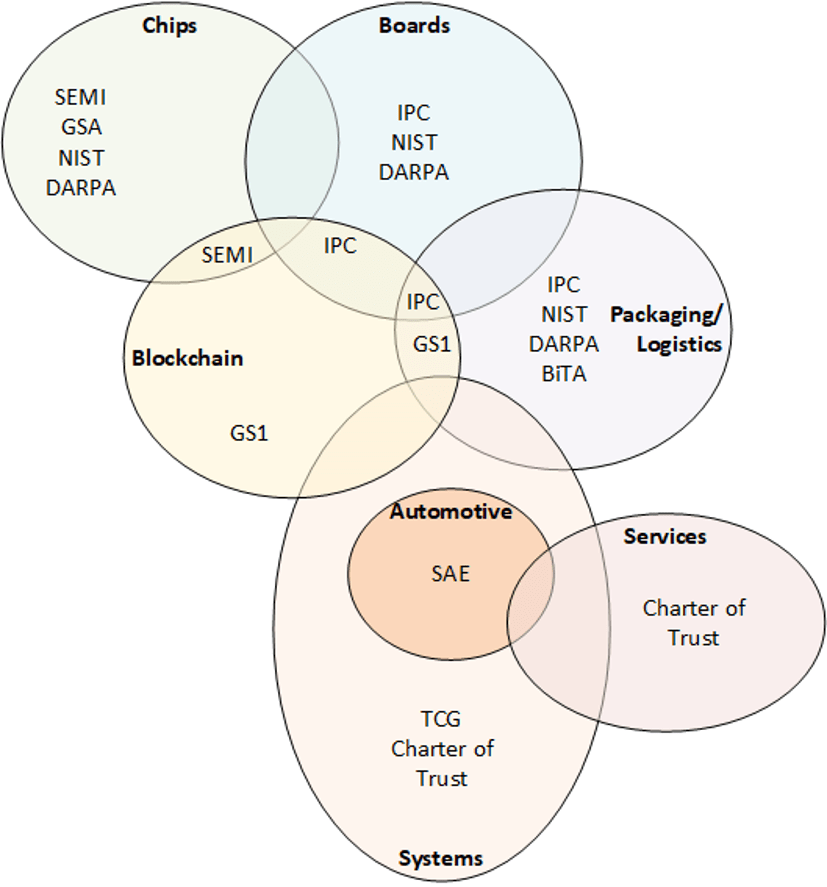 Fig. 1: Rough Venn diagram illustrating the relationships and overlap between different standards organizations that affect the electronics supply chain. Source: Bryon Moyer/Semiconductor Engineering
