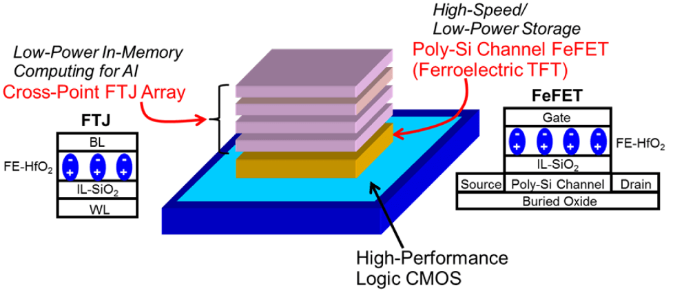 Fig. 5: A 3D FTJ stack for use in in-memory computing. Source: IEDM/Kioxia