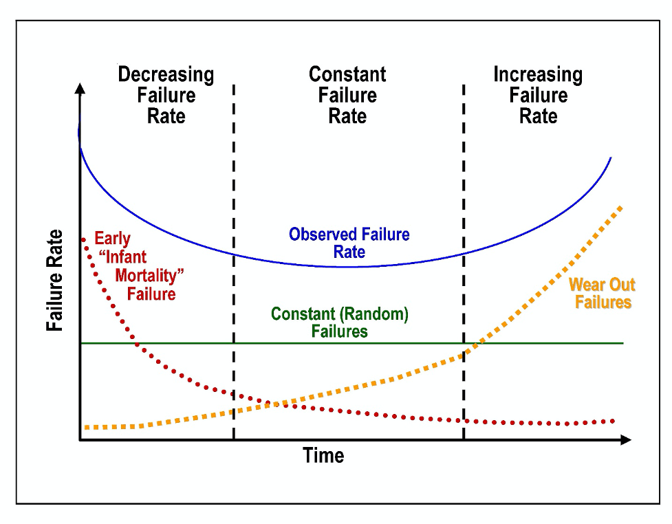 Fig. 1: The 'bathtub curve' hazard function (blue, upper solid line) is a combination of a decreasing hazard of early failure (red dotted line) and an increasing hazard of wear-out failure (yellow dotted line), plus some constant hazard of random failure (green, lower solid line). Source: Wikimedia