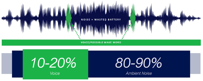 Fig. 1: Most of the sound presented to a voice-activation unit is non-voice. Source: Aspinity