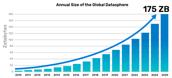Fig. 1: Global data growth projection. Source: IDC 2018/Cadence
