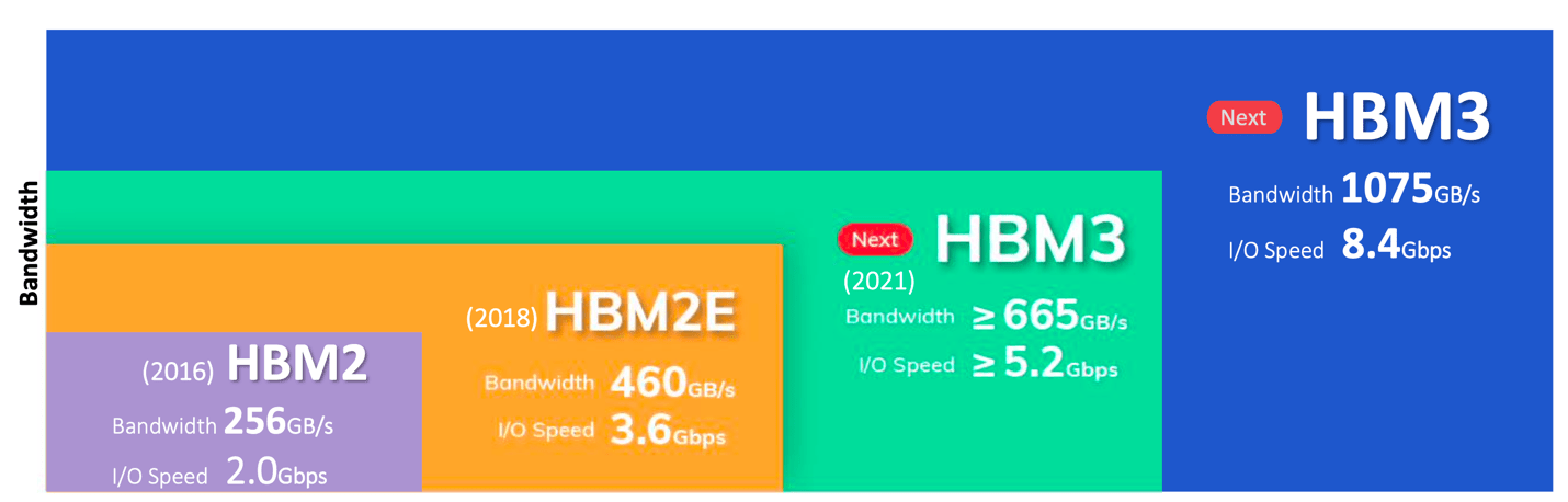 Fig. 1: I/O speed of different HBM versions. Source: Rambus/SK Hynix