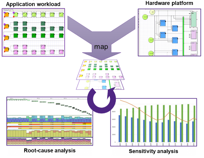 Fig. 1: Y-chart approach, mapping application workload on HW platform to build virtual prototype for macro-architecture analysis. Source: Synopsys
