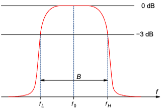 Fig. 1: Simplified band-pass filter showing the center frequency (f0), the low end of the passband (fL), and the high end of the passband (fH). The width of the passband is B. Source: By Inductiveload — Own work, Public Domain