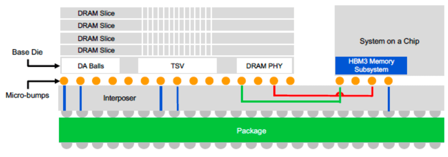 Fig. 2: 2.5D/3D system architecture with HBM3 memory. Source: Rambus