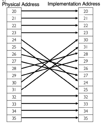 Fig. 2: An example of row address scrambling. The top and bottom sets of rows aren't scrambled, but the middle ones are. Source: © 2021 IEEE