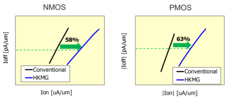 Fig. 2: High-Κ metal gates can provide higher drive than the conventional SiON gates currently in use for DRAMS. Source: Micron/IEDM