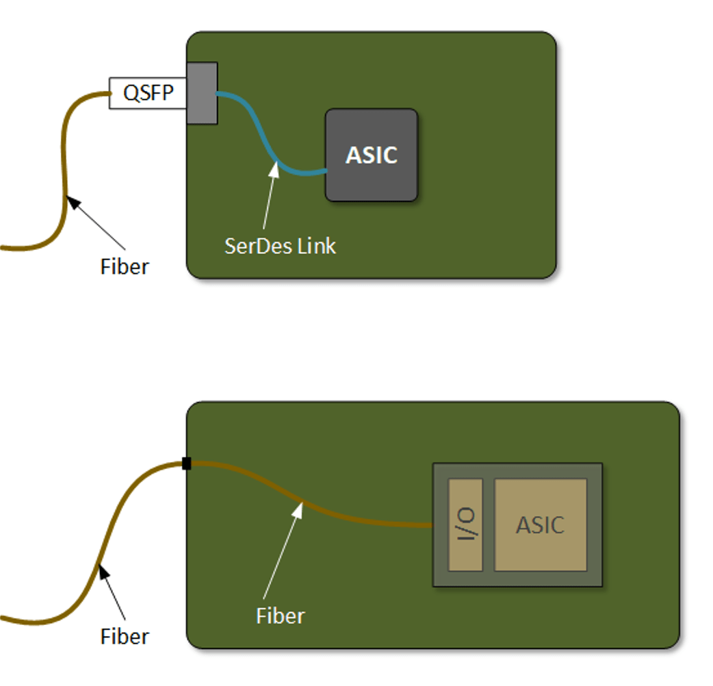 Fig. 2: On the top, a QSFP module plugs into the edge of the system, where the signals are converted to electrical and sent to the ASIC over a SerDes link. The bottom shows a co-packaged option, where the fiber runs all the way to the advanced package, where the I/O chiplet makes the electrical conversion for immediate delivery to the adjacent ASIC. Source: Bryon Moyer/Semiconductor Engineering